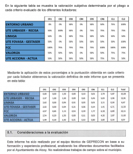 Captura de l'informe de l'empresa Geprecon